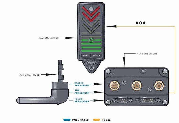 AOA-explanation-schema-pitot-static