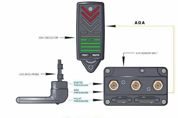 Angle of Attack schema (AOA)