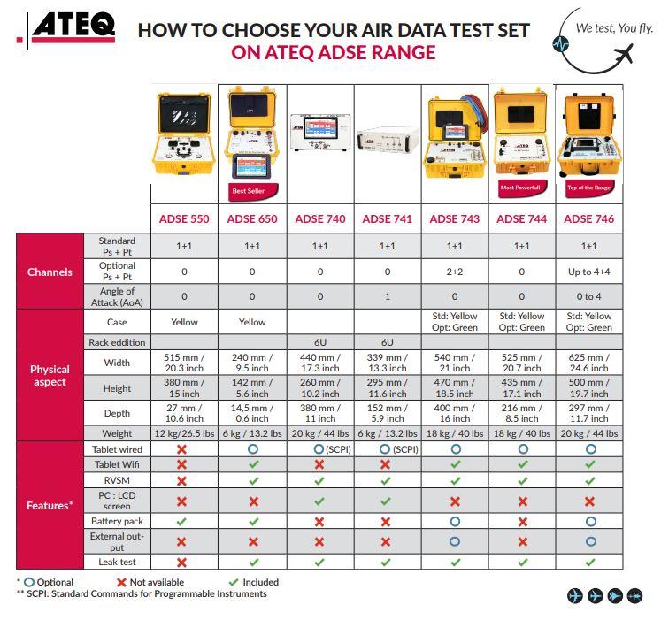 CHOOSE YOUR AIR DATA TEST SET